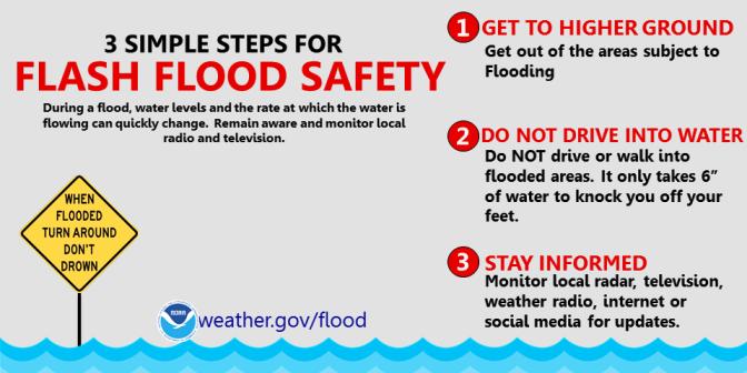 El Servicio Meteorológico Nacional en Norton ha emitido un * Advertencia de inundación